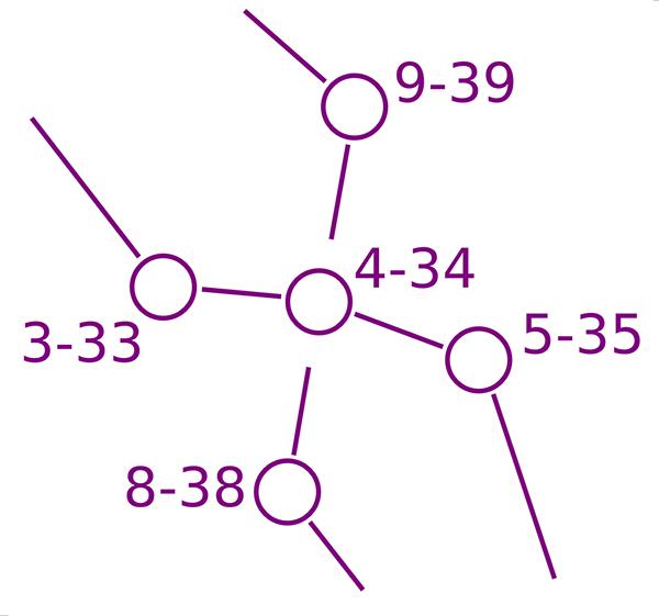 Venla-kavlen: På vissa banor går linjen mellan två kontroller genom en cirkel som markerar en kontroll på början av banan.